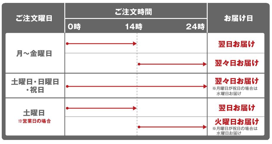 お届け日の目安(関西・四国・中国・九州エリア)