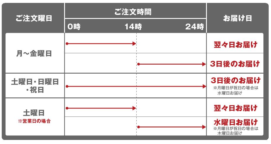 お届け日の目安(東北・北陸・関東・東海エリア)