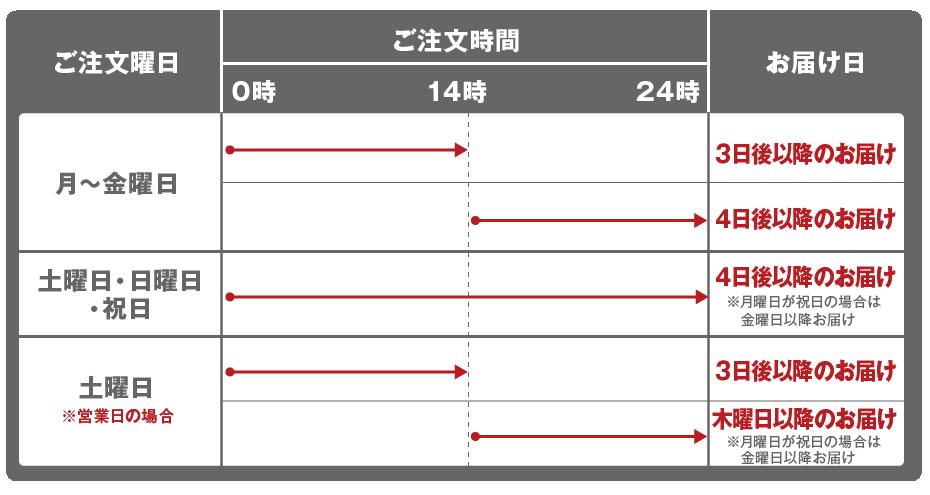 お届け日の目安(北海道・沖縄県)